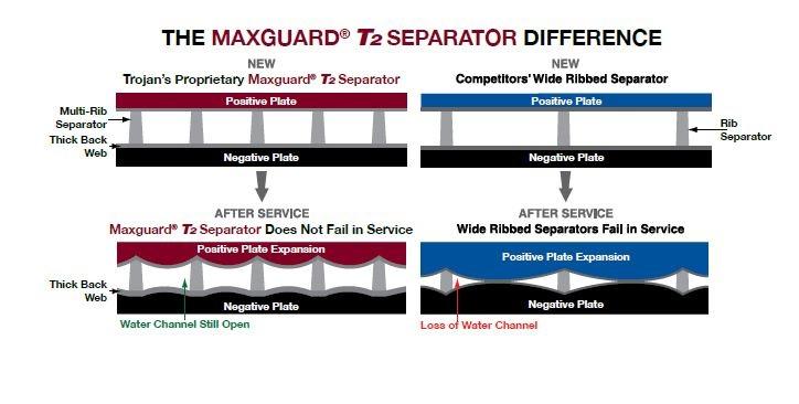 Maxguard Battery Technology Image and description