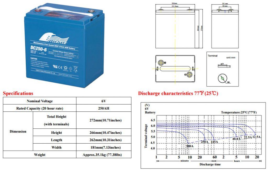 Fullriver Battery DC250-6 AGM 6 Volt 225Ah